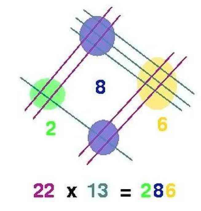 El ingenioso sistema japonés para multiplicar sin usar calculadora-Viaje Hacia Si Mismo-00
